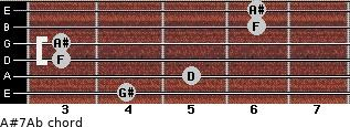 A#7/Ab for guitar on frets 4, 5, 3, 3, 6, 6