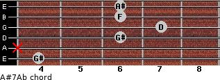 A#7/Ab for guitar on frets 4, x, 6, 7, 6, 6