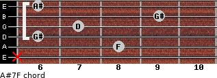 A#7/F for guitar on frets x, 8, 6, 7, 9, 6