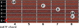 A#7/F for guitar on frets x, 8, 8, 7, 6, 4