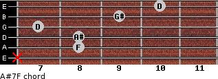 A#7/F for guitar on frets x, 8, 8, 7, 9, 10
