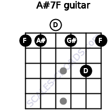 A#7/F for guitar on frets 1, 1, 0, 1, 3, 1