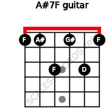 A#7/F for guitar on frets 1, 1, 3, 1, 3, 1