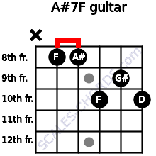 A#7/F for guitar on frets x, 8, 8, 10, 9, 10