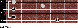 A#7/Ab for guitar on frets 4, 1, x, 1, 3, 1
