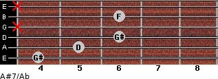 A#7/Ab for guitar on frets 4, 5, 6, x, 6, x