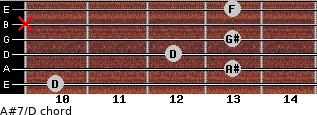 A#7/D for guitar on frets 10, 13, 12, 13, x, 13