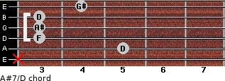 A#7/D for guitar on frets x, 5, 3, 3, 3, 4