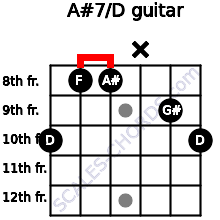A#7/D for guitar on frets 10, 8, 8, x, 9, 10