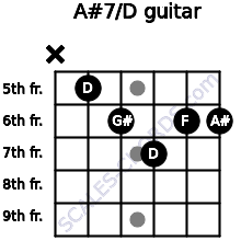 A#7/D for guitar on frets x, 5, 6, 7, 6, 6