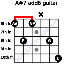 A#7(add6) for guitar on frets 6, 8, 6, x, 8, 10