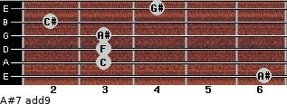 A#-7(add9) for guitar on frets 6, 3, 3, 3, 2, 4
