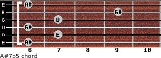 A#7(b5) for guitar on frets 6, 7, 6, 7, 9, 6