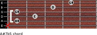 A#7(b5) for guitar on frets x, 1, 2, 1, 3, 4