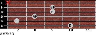 A#7b5/D for guitar on frets 10, 7, 8, 9, 9, x