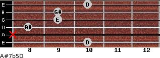 A#7b5/D for guitar on frets 10, x, 8, 9, 9, 10