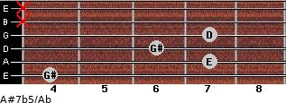 A#7b5/Ab for guitar on frets 4, 7, 6, 7, x, x