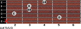 A#7b5/D for guitar on frets x, 5, 2, 3, 3, 4