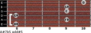 A#7b5 add(#5) for guitar on frets 6, 9, 6, 9, 9, 10