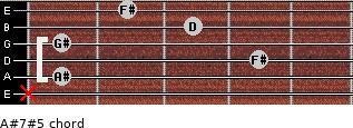 A#7#5 for guitar on frets x, 1, 4, 1, 3, 2