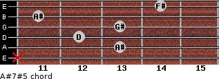 A#7#5 for guitar on frets x, 13, 12, 13, 11, 14