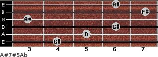 A#7#5/Ab for guitar on frets 4, 5, 6, 3, 7, 6