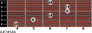 A#7#5/Ab for guitar on frets 4, 5, 6, 7, 7, 6