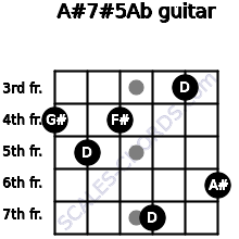 A#7#5/Ab for guitar on frets 4, 5, 4, 7, 3, 6