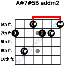 A#7#5/B add(m2) for guitar on frets 7, 9, 6, 7, 7, 6