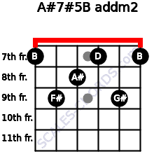 A#7#5/B add(m2) for guitar on frets 7, 9, 8, 7, 9, 7