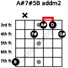 A#7#5/B add(m2) for guitar on frets 7, x, 4, 3, 3, 4