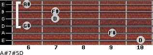 A#7#5/D for guitar on frets 10, 9, 6, 7, 7, 6