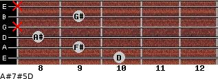 A#7#5/D for guitar on frets 10, 9, 8, x, 9, x