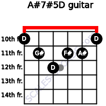 A#7#5/D for guitar on frets 10, 11, 12, 11, 11, 10