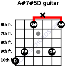 A#7#5/D for guitar on frets 10, 9, 6, x, 9, 6