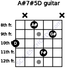 A#7#5/D for guitar on frets 10, x, 8, 11, 9, x