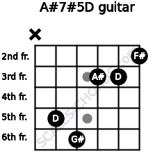 A#7#5/D for guitar on frets x, 5, 6, 3, 3, 2