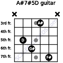 A#7#5/D for guitar on frets x, 5, 6, 3, 7, x