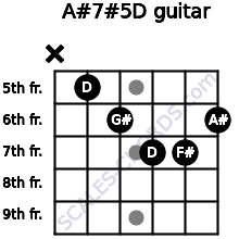 A#7#5/D for guitar on frets x, 5, 6, 7, 7, 6