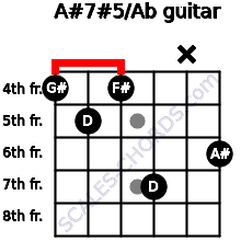 A#7#5/Ab for guitar on frets 4, 5, 4, 7, x, 6