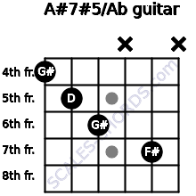 A#7#5/Ab for guitar on frets 4, 5, 6, x, 7, x
