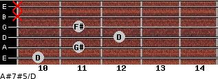 A#7#5/D for guitar on frets 10, 11, 12, 11, x, x