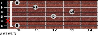 A#7#5/D for guitar on frets 10, x, 12, 13, 11, 10