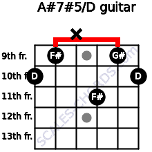 A#7#5/D for guitar on frets 10, 9, x, 11, 9, 10