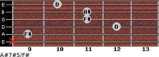 A#7#5/F# for guitar on frets x, 9, 12, 11, 11, 10