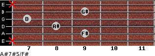 A#7#5/F# for guitar on frets x, 9, 8, 7, 9, x