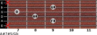 A#7#5/Gb for guitar on frets x, 9, 8, 7, 9, x