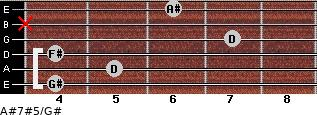 A#7#5/G# for guitar on frets 4, 5, 4, 7, x, 6
