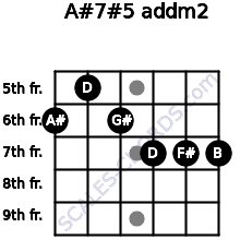 A#7#5 add(m2) for guitar on frets 6, 5, 6, 7, 7, 7