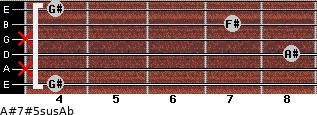 A#7#5sus/Ab for guitar on frets 4, x, 8, x, 7, 4